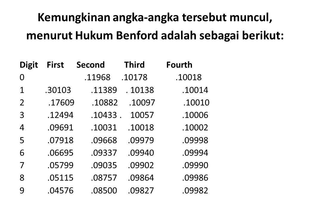 Kemungkinan angka-angka tersebut muncul, menurut Hukum Benford adalah sebagai berikut: