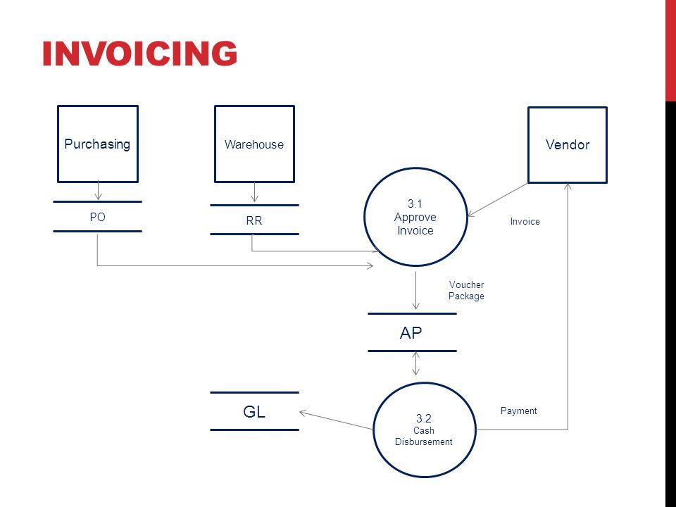 invoicing AP GL Purchasing Vendor Warehouse 3.1 Approve Invoice PO RR