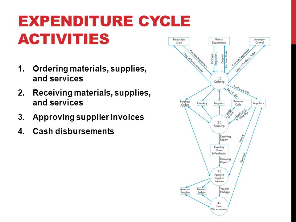 Expenditure Cycle Activities