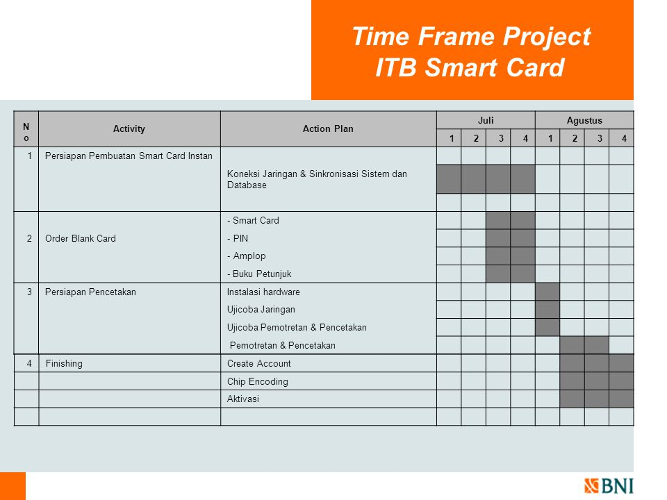Time Frame Project ITB Smart Card