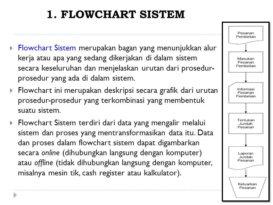 1. FLOWCHART SISTEM