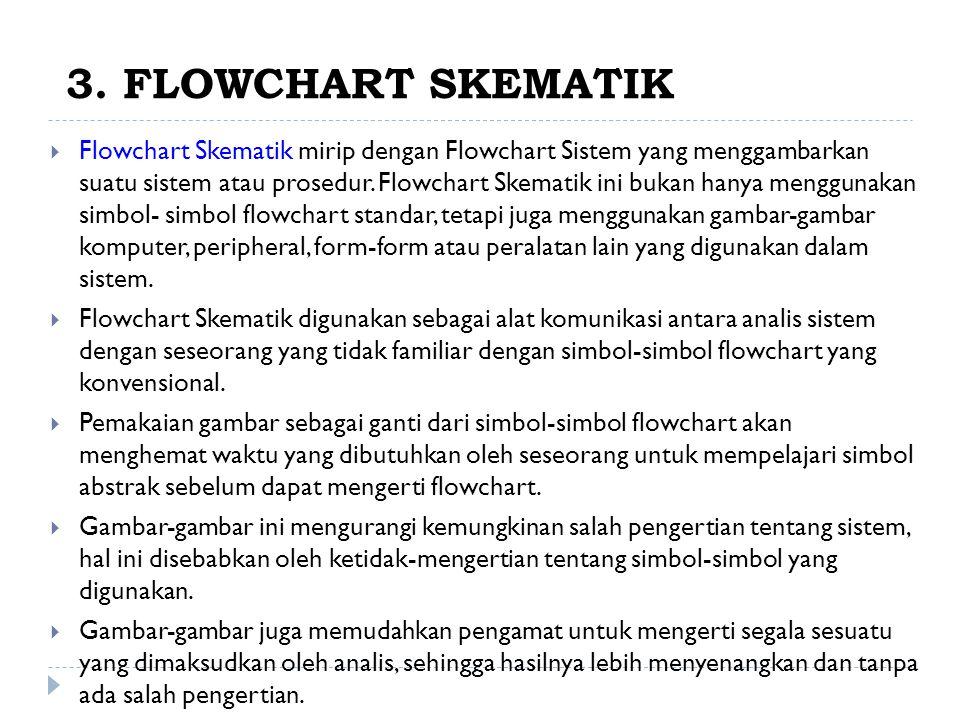 3. FLOWCHART SKEMATIK