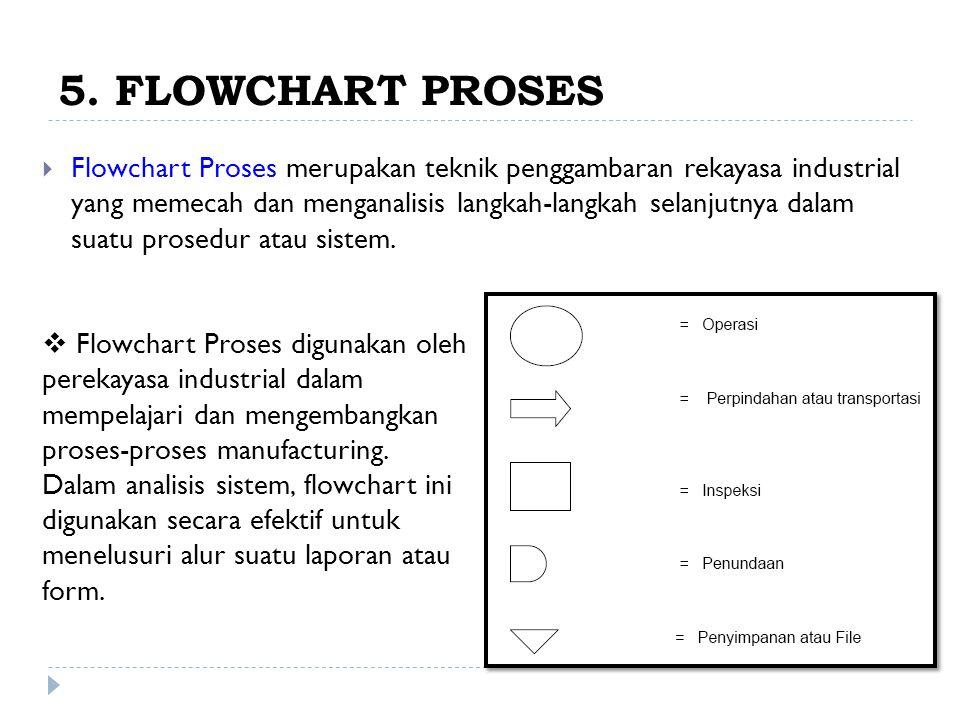 5. FLOWCHART PROSES