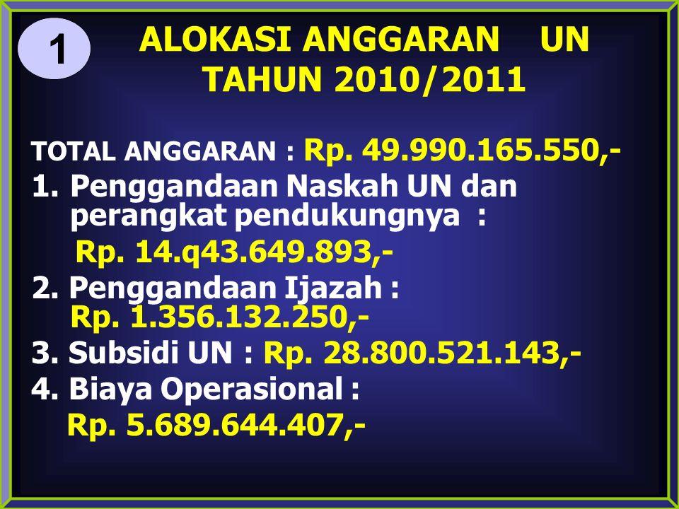 ALOKASI ANGGARAN UN TAHUN 2010/2011