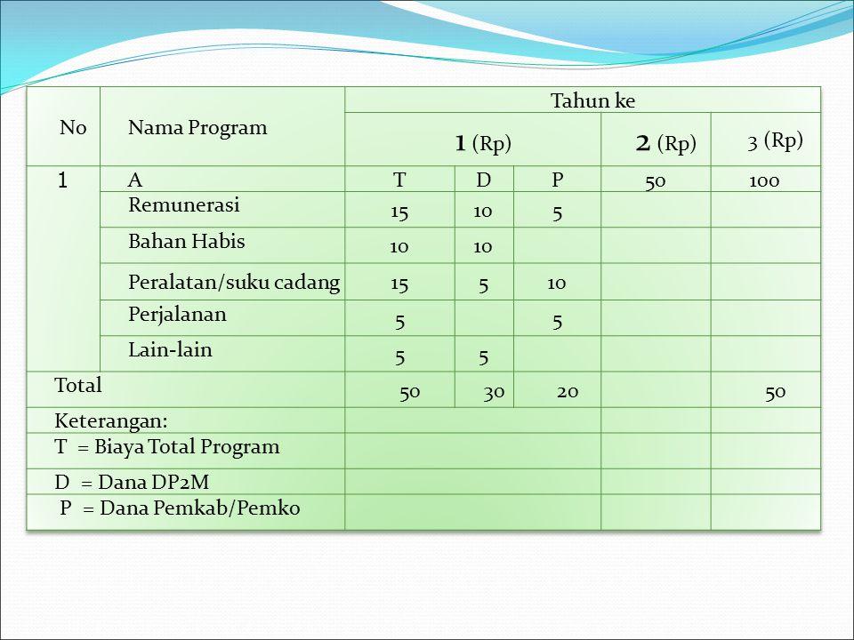 1 (Rp) 2 (Rp) No Nama Program Tahun ke 3 (Rp) 1 A T D P 50 100