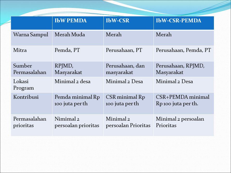 IbW PEMDA IbW-CSR. IbW-CSR-PEMDA. Warna Sampul. Merah Muda. Merah. Mitra. Pemda, PT. Perusahaan, PT.