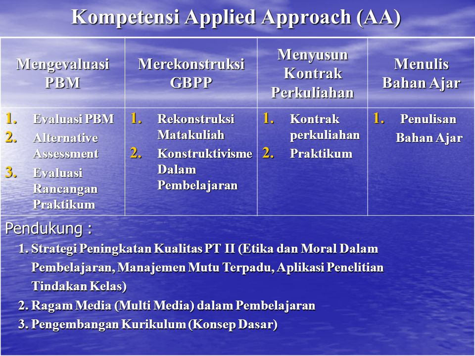 Kompetensi Applied Approach (AA)