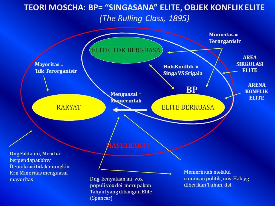 TEORI MOSCHA: BP= SINGASANA ELITE, OBJEK KONFLIK ELITE (The Rulling Class, 1895)