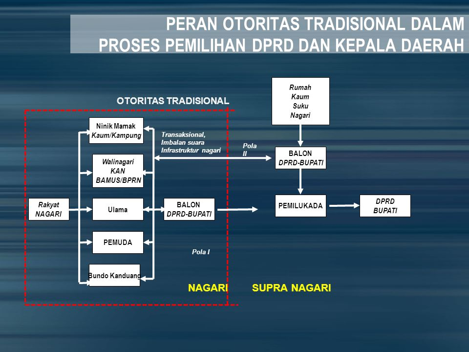 PERAN OTORITAS TRADISIONAL DALAM PROSES PEMILIHAN DPRD DAN KEPALA DAERAH