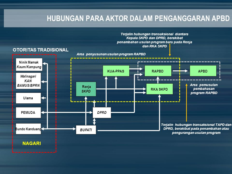 Area penyusunan usulan program RAPBD Area pemusulan pembahasan