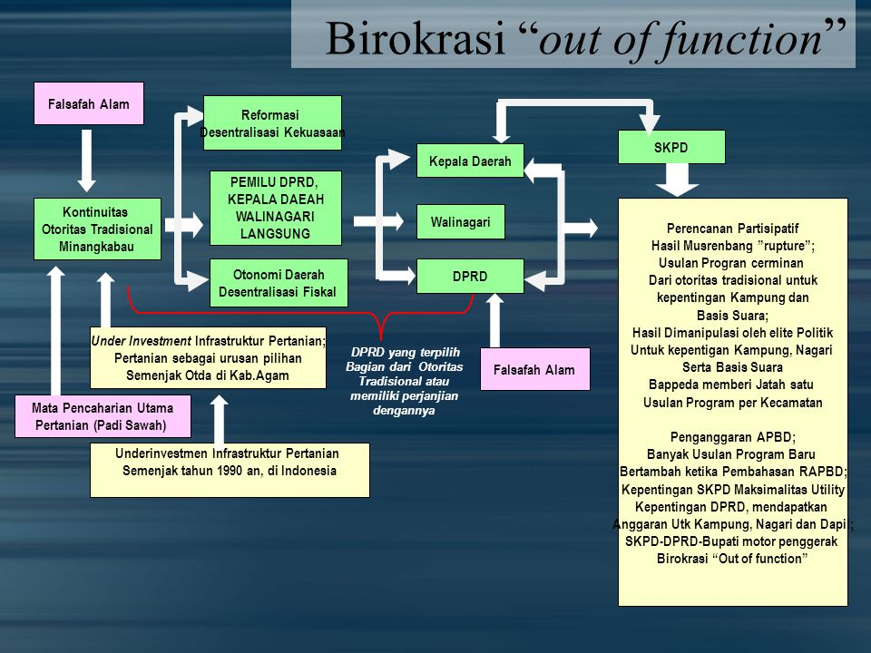 Birokrasi out of function