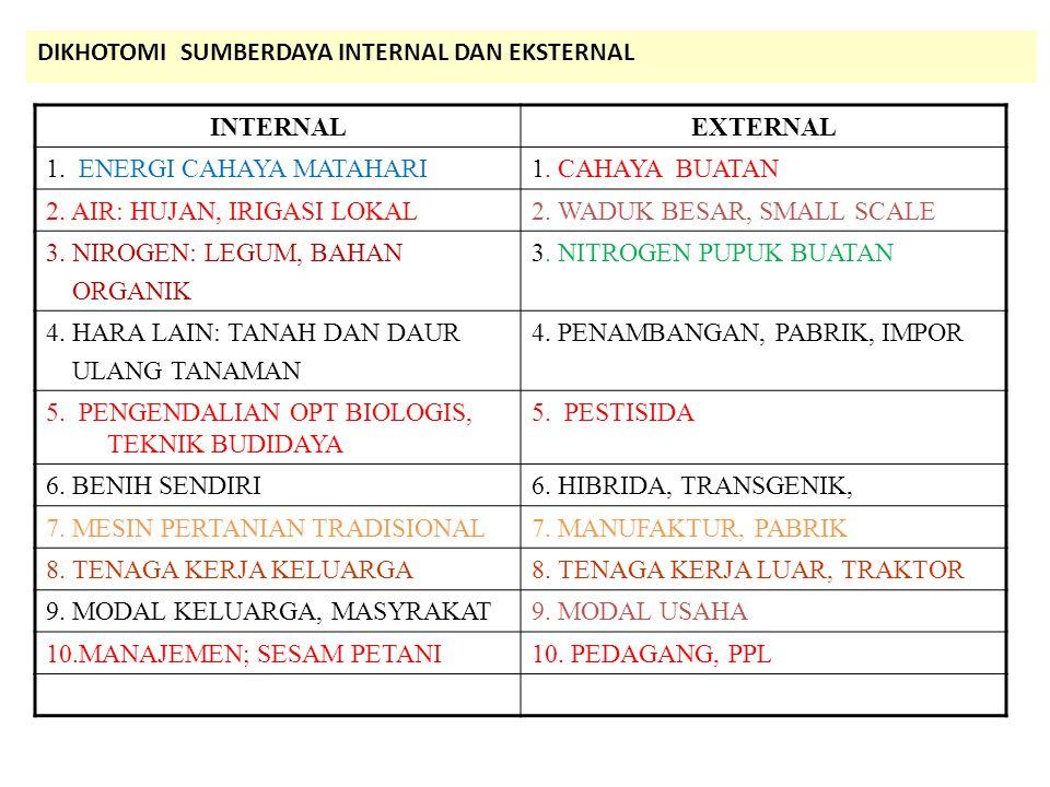 DIKHOTOMI SUMBERDAYA INTERNAL DAN EKSTERNAL