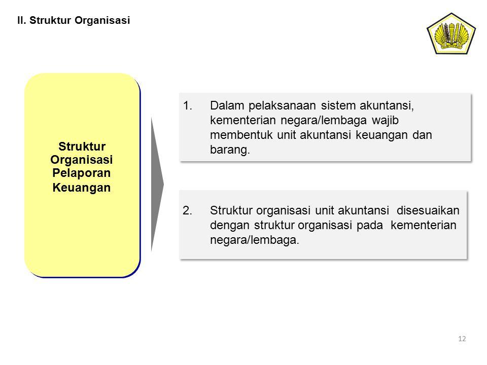 Struktur Organisasi Pelaporan