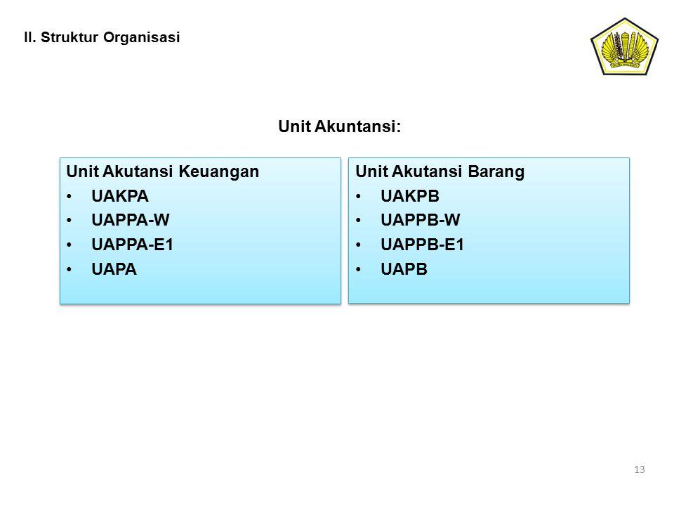 Unit Akutansi Keuangan UAKPA UAPPA-W UAPPA-E1 UAPA