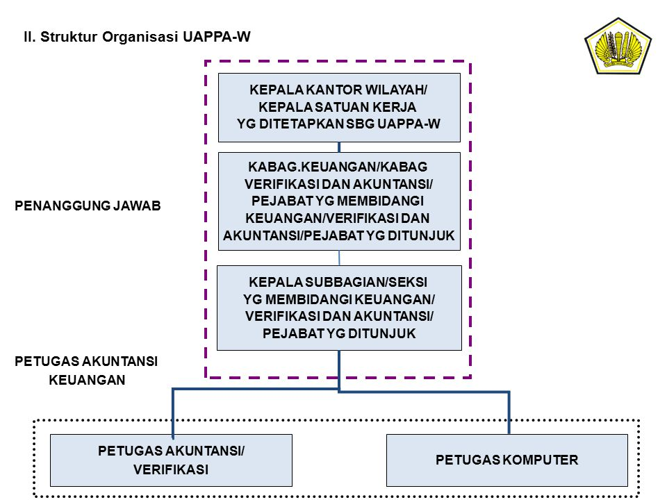 II. Struktur Organisasi UAPPA-W