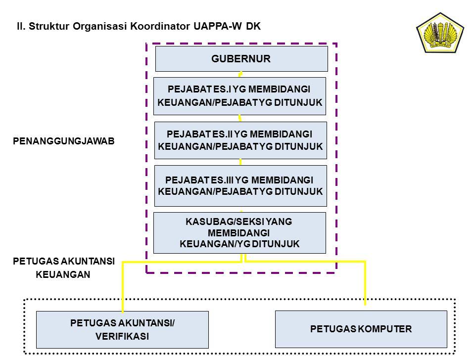 II. Struktur Organisasi Koordinator UAPPA-W DK