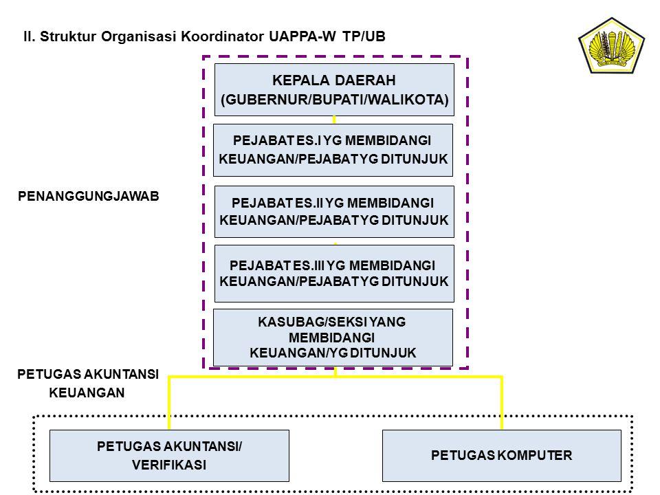 KEPALA DAERAH (GUBERNUR/BUPATI/WALIKOTA)