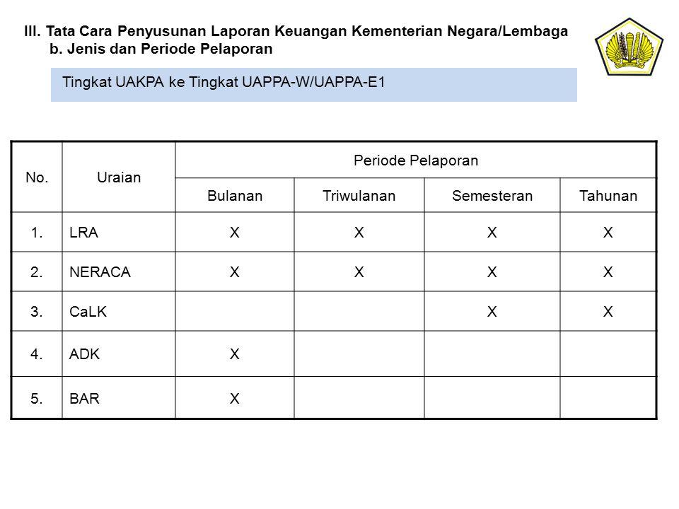 Tingkat UAKPA ke Tingkat UAPPA-W/UAPPA-E1