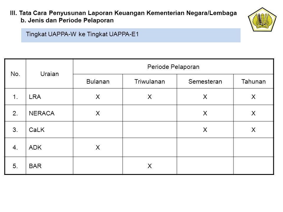 Tingkat UAPPA-W ke Tingkat UAPPA-E1