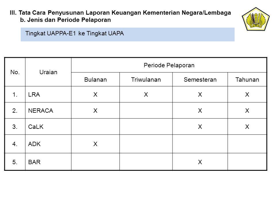 Tingkat UAPPA-E1 ke Tingkat UAPA