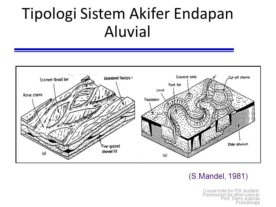 Tipologi Sistem Akifer Endapan Aluvial