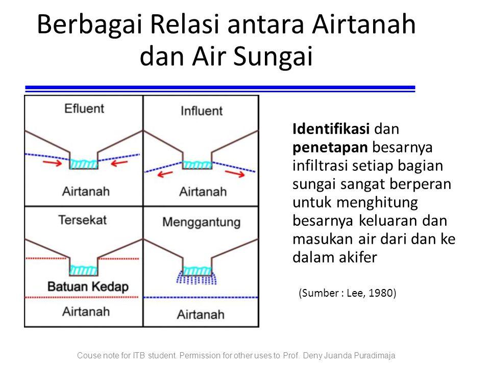 Berbagai Relasi antara Airtanah dan Air Sungai