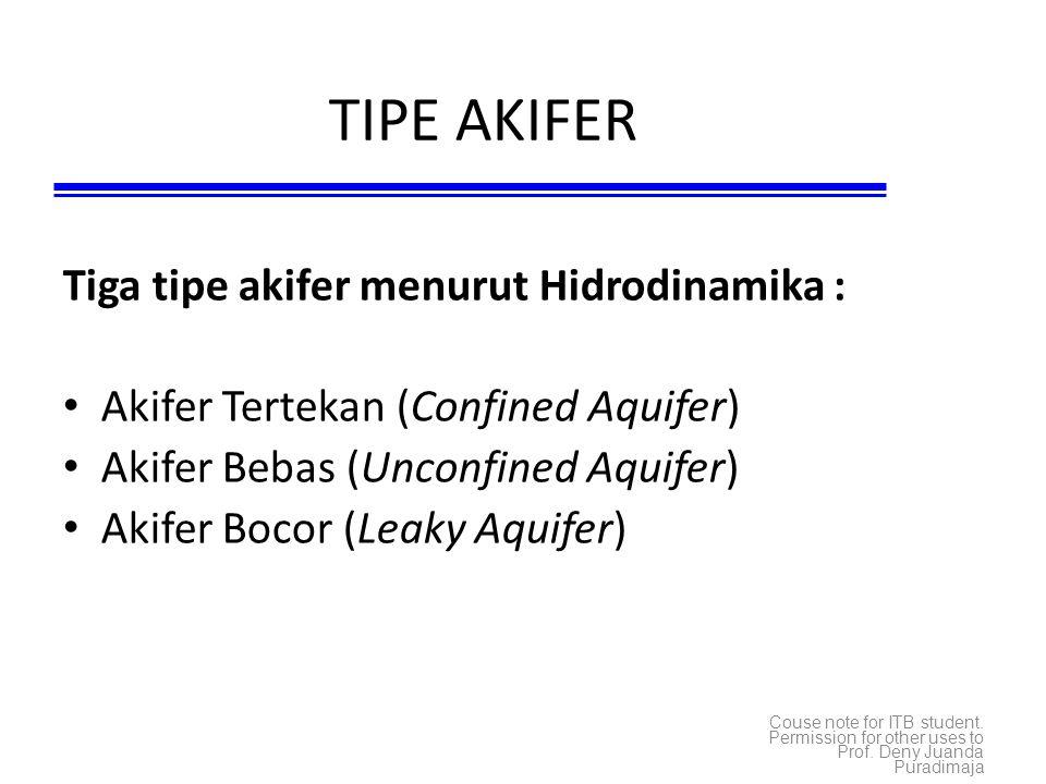 TIPE AKIFER Tiga tipe akifer menurut Hidrodinamika :