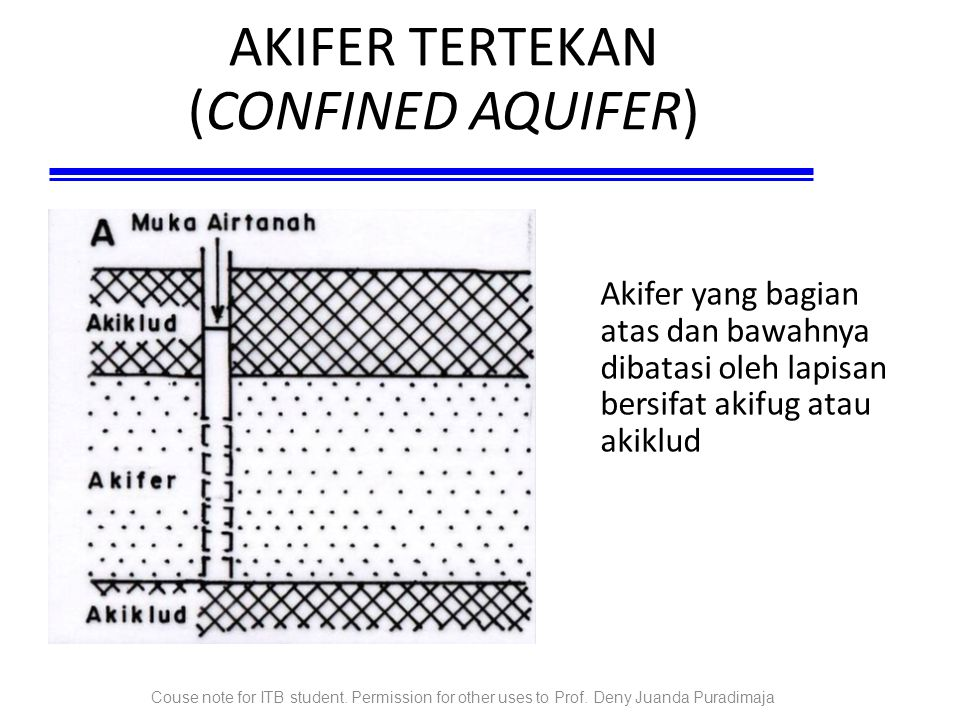 AKIFER TERTEKAN (CONFINED AQUIFER)‏