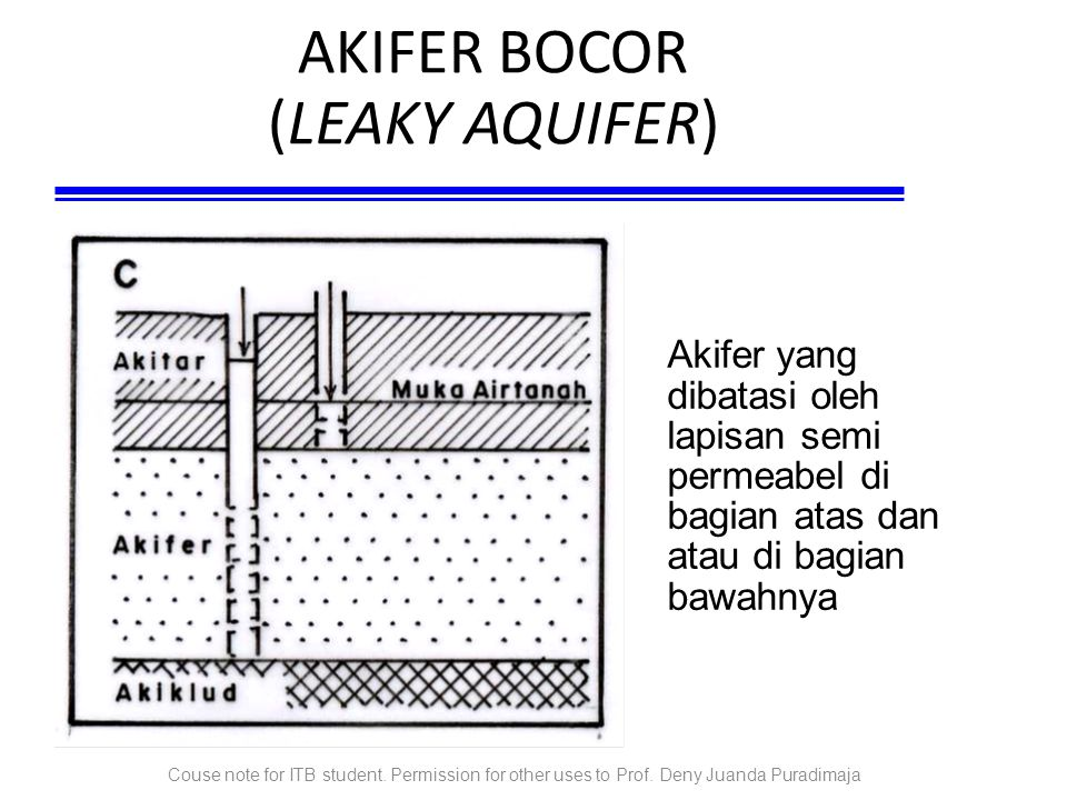 AKIFER BOCOR (LEAKY AQUIFER)‏