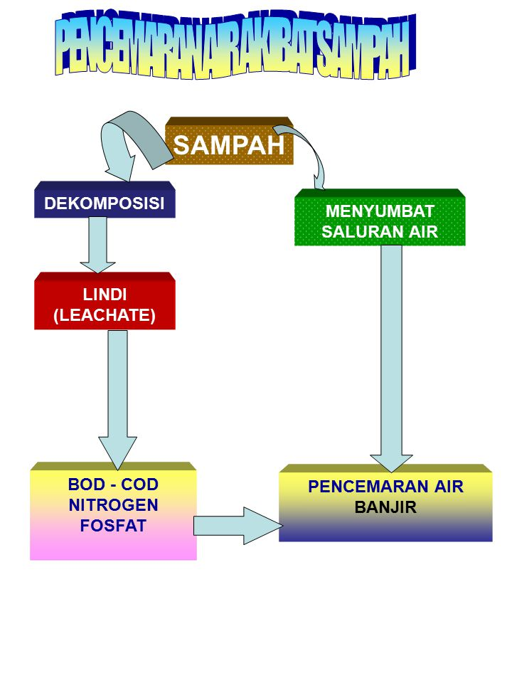 PENCEMARAN AIR AKIBAT SAMPAH