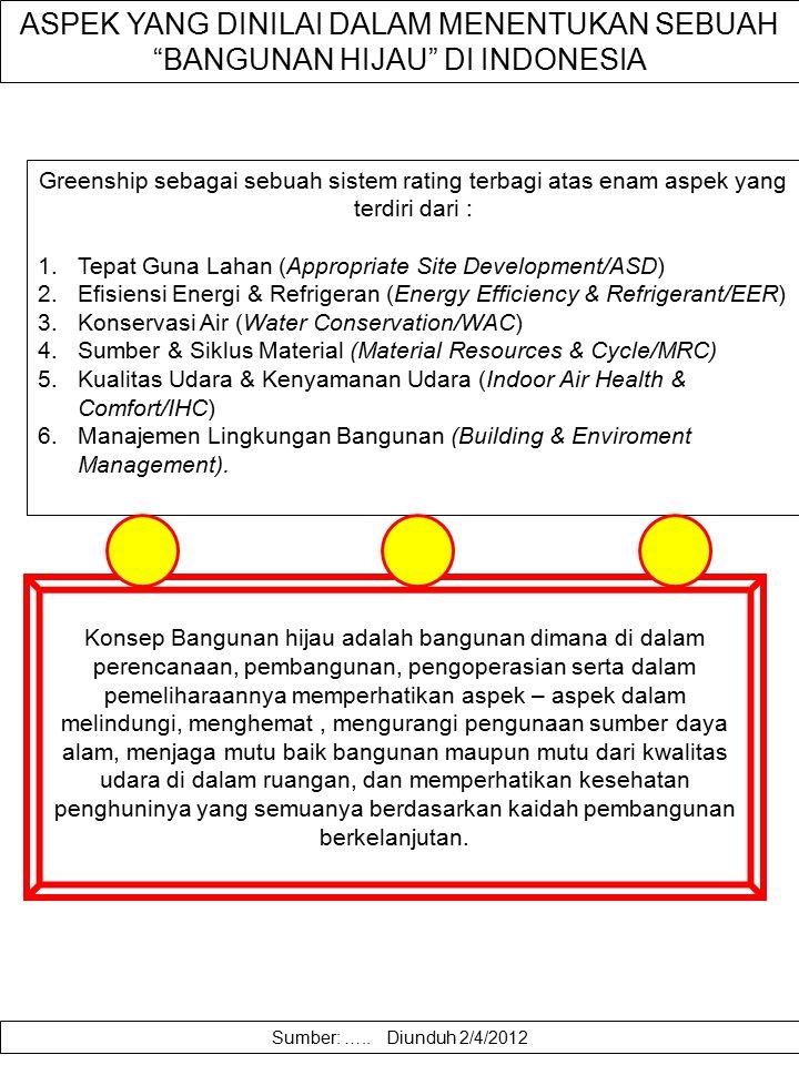 ASPEK YANG DINILAI DALAM MENENTUKAN SEBUAH BANGUNAN HIJAU DI INDONESIA