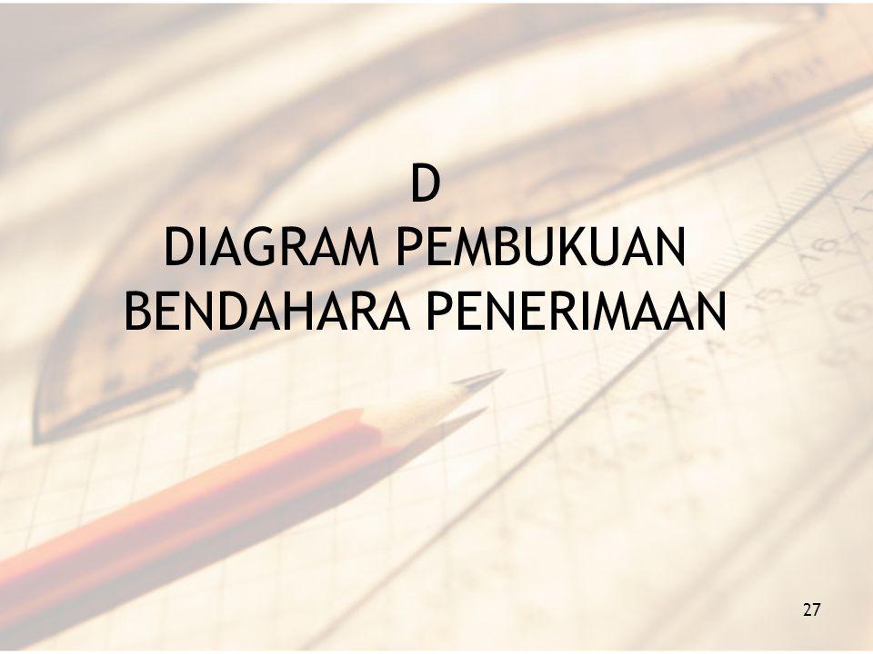 D DIAGRAM PEMBUKUAN BENDAHARA PENERIMAAN