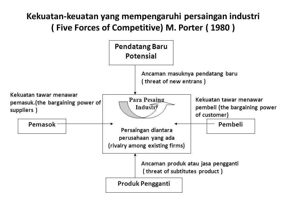 Kekuatan-keuatan yang mempengaruhi persaingan industri ( Five Forces of Competitive) M. Porter ( 1980 )