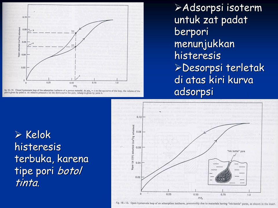 Adsorpsi isoterm untuk zat padat berpori menunjukkan histeresis