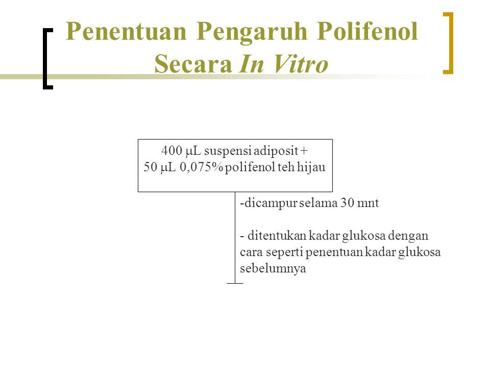 Penentuan Pengaruh Polifenol Secara In Vitro