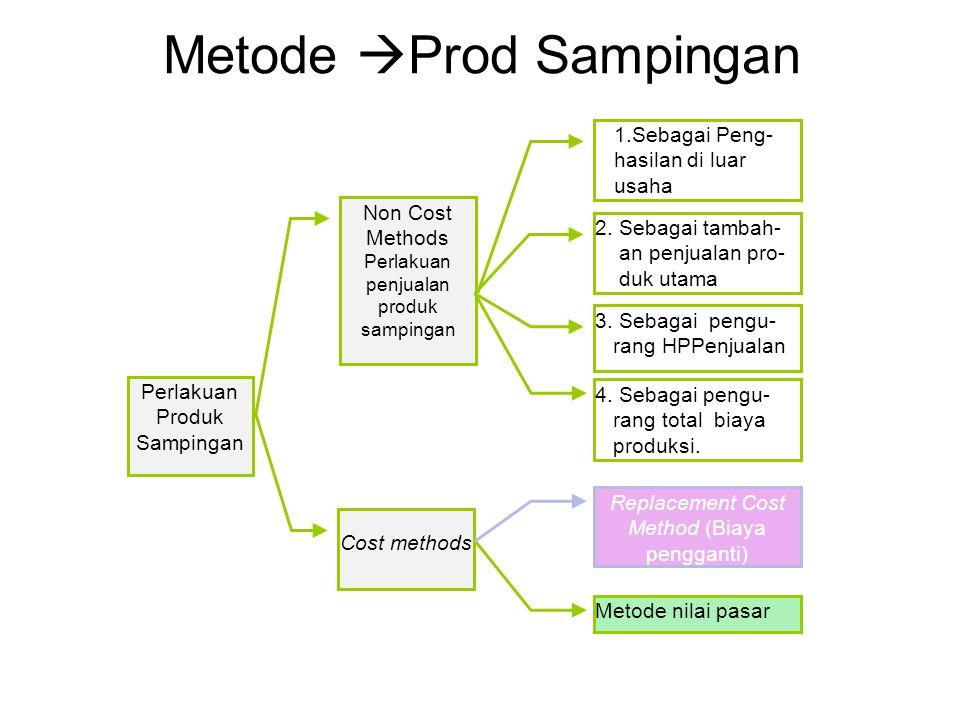 Metode Prod Sampingan