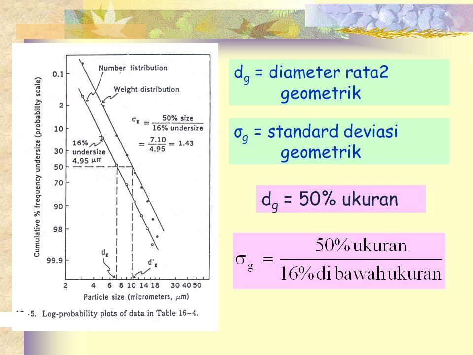 dg = 50% ukuran dg = diameter rata2 geometrik