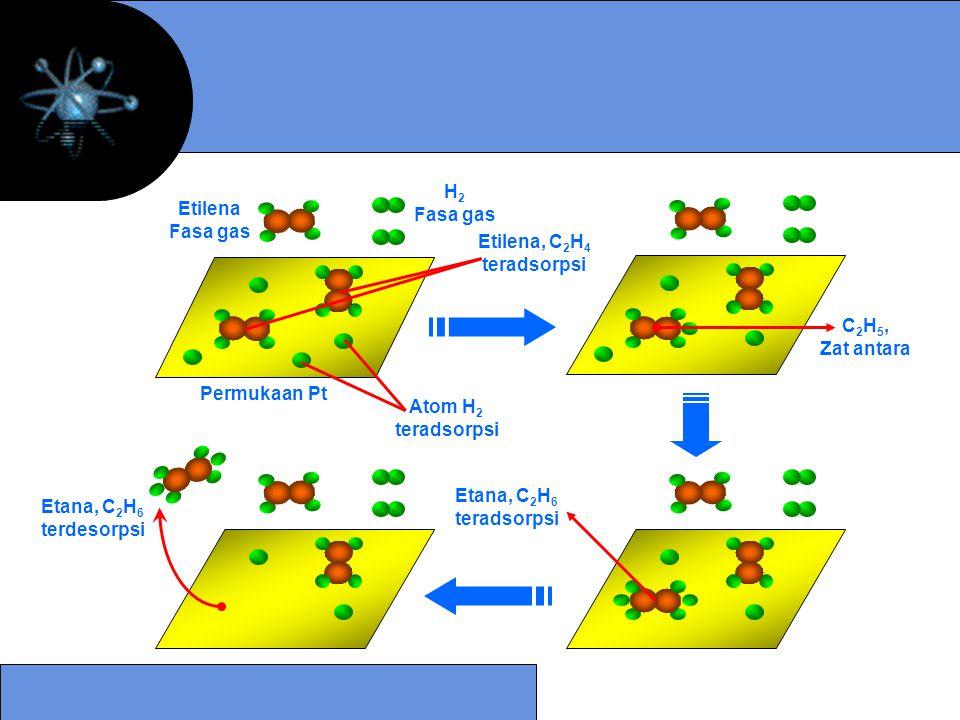Permukaan Pt Etilena. Fasa gas. H2. Atom H2. teradsorpsi. Etilena, C2H4. C2H5, Zat antara. Etana, C2H6.