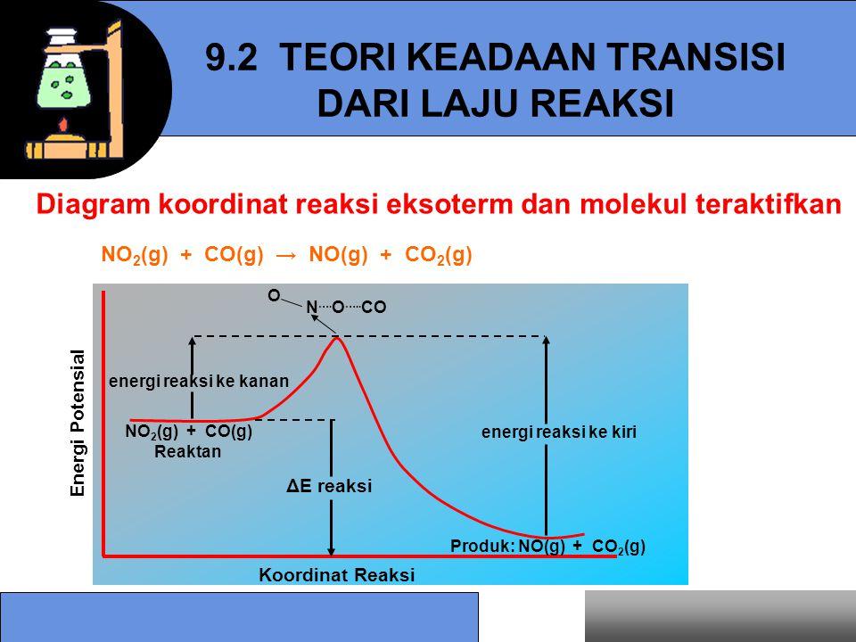 9.2 TEORI KEADAAN TRANSISI DARI LAJU REAKSI