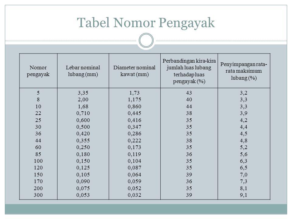 Tabel Nomor Pengayak Nomor pengayak Lebar nominal lubang (mm)
