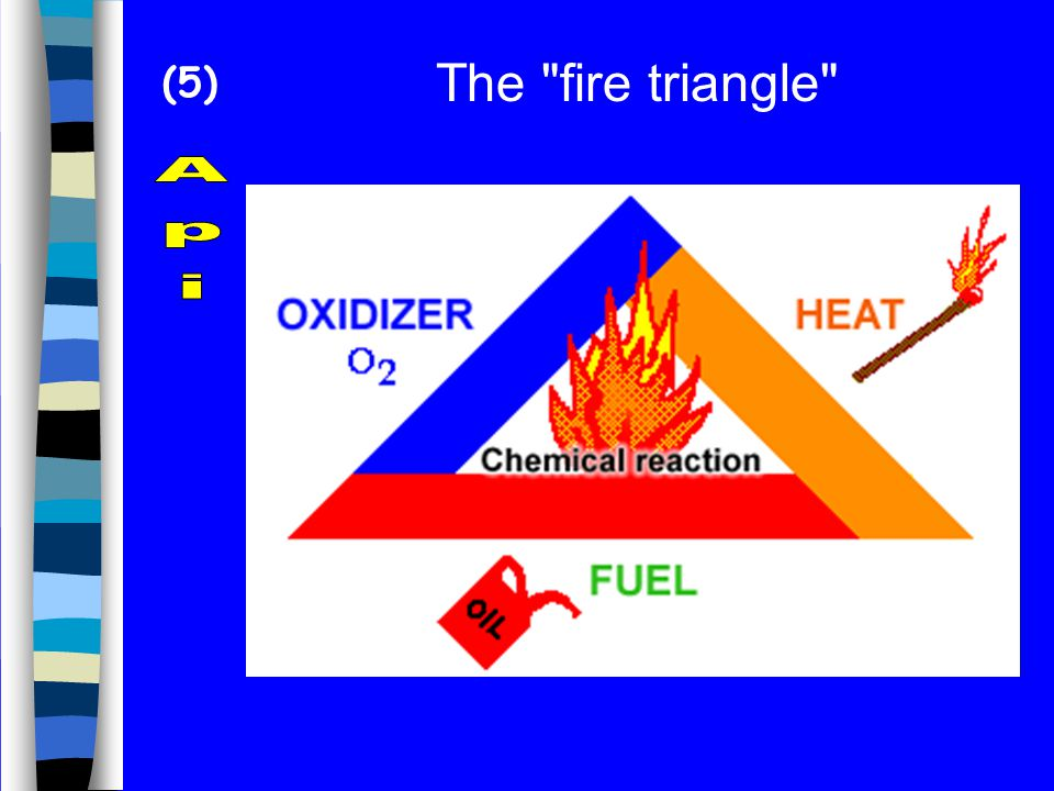 The fire triangle Api (5)