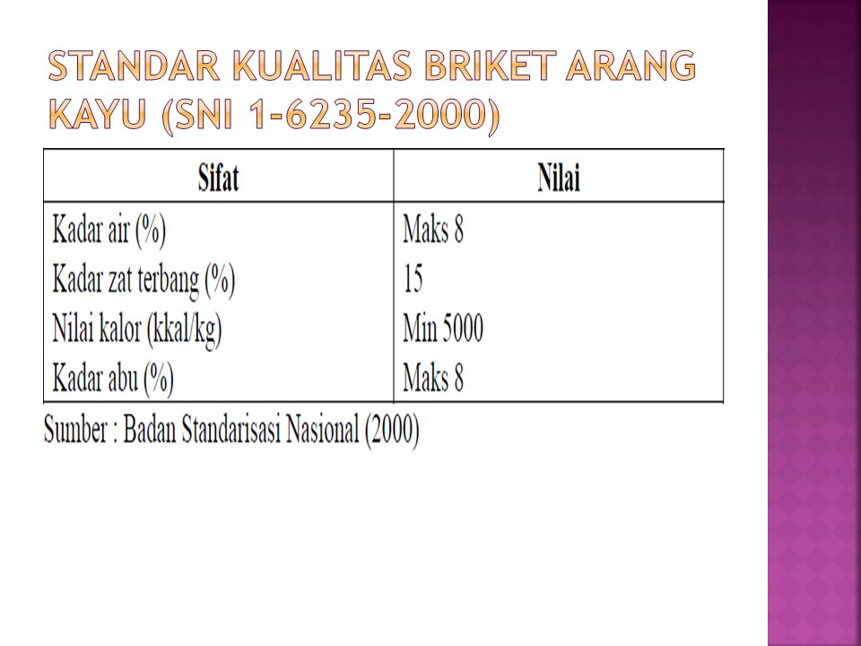 Standar Kualitas Briket Arang Kayu (SNI 1-6235-2000)
