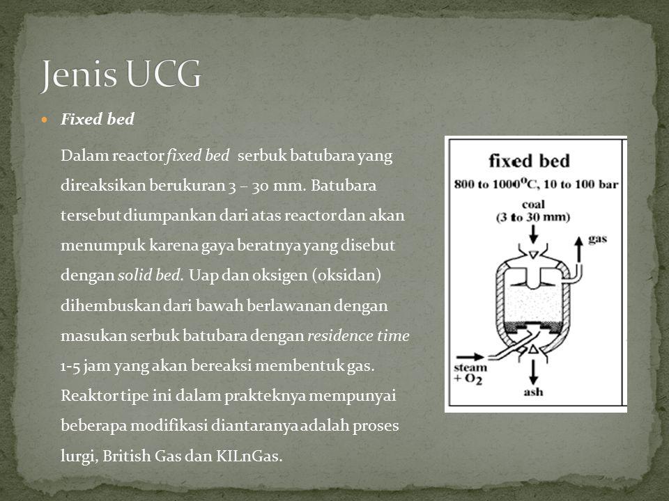 Jenis UCG Fixed bed.