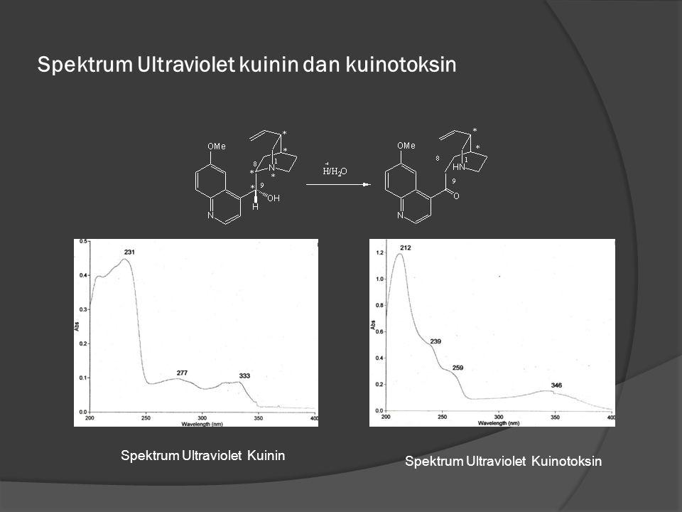 Spektrum Ultraviolet kuinin dan kuinotoksin