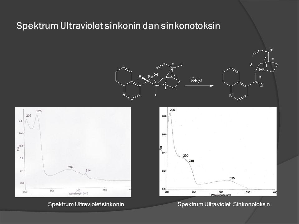 Spektrum Ultraviolet sinkonin dan sinkonotoksin