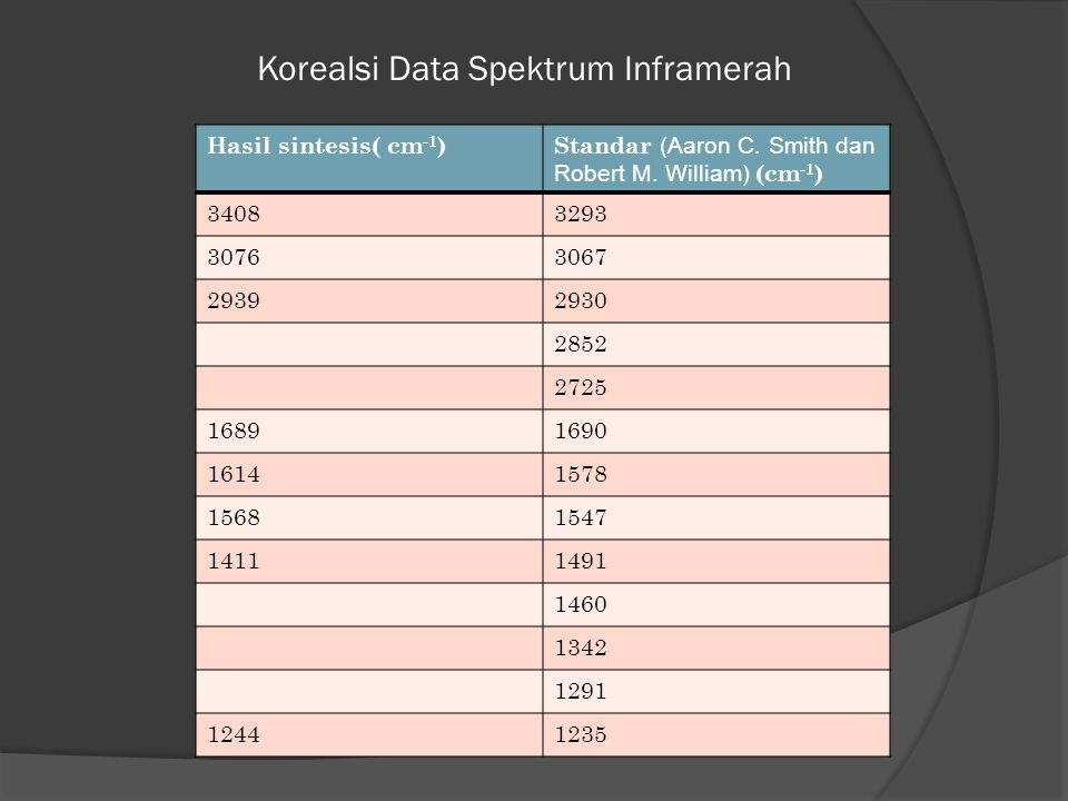 Korealsi Data Spektrum Inframerah