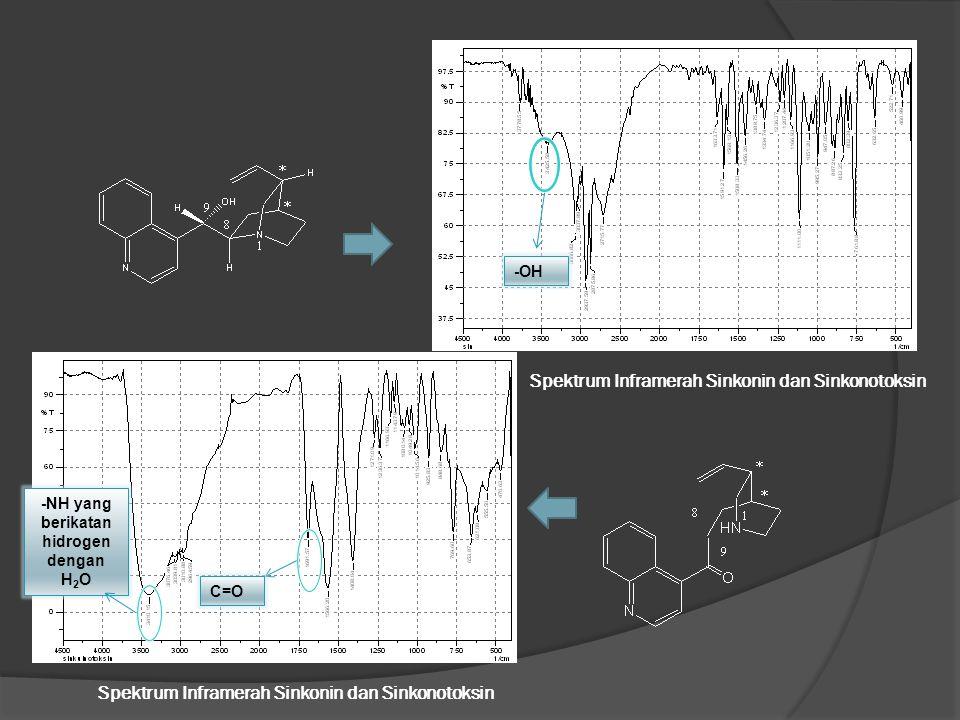 Spektrum Inframerah Sinkonin dan Sinkonotoksin