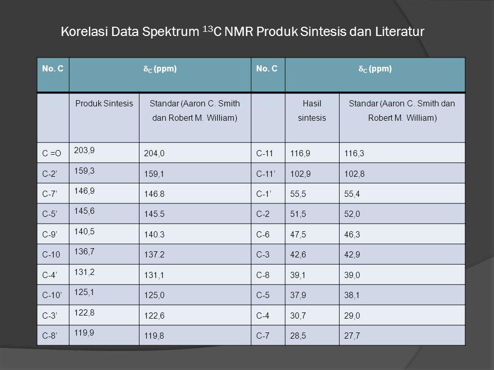 Korelasi Data Spektrum 13C NMR Produk Sintesis dan Literatur
