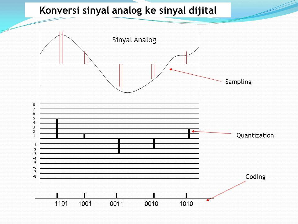 Konversi sinyal analog ke sinyal dijital