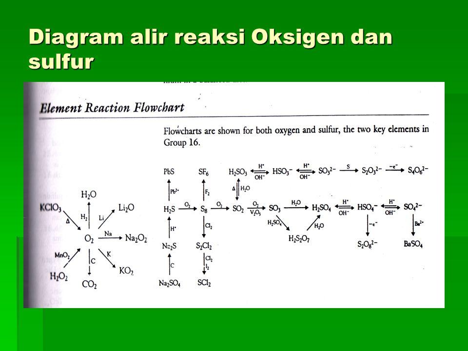 Diagram alir reaksi Oksigen dan sulfur